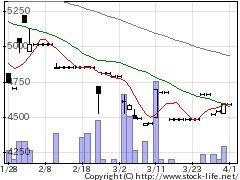9867ソレキアの株価チャート