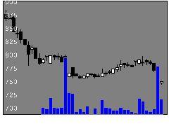 9872北恵の株価チャート