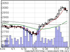 9873日本KFCの株価チャート
