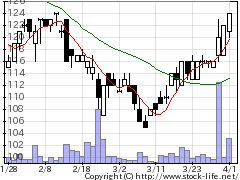 9876コックスの株価チャート