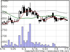 9878セキドの株価チャート