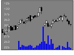 9880イノテックの株価チャート