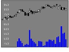 9882イエロハットの株価チャート