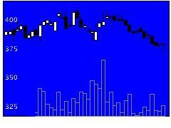 9885シャルレの株価チャート