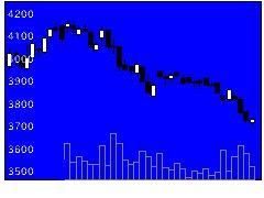 9887松屋フーズの株式チャート