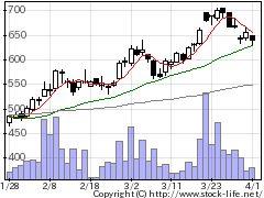 9888UEXの株式チャート