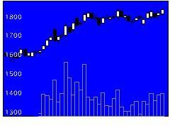 9889JBCCHDの株価チャート