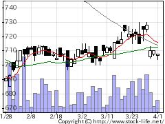 9890マキヤの株価チャート