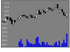 9896JKホールディングスの株価チャート