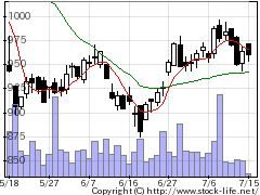 9896JKホールディングスの株式チャート