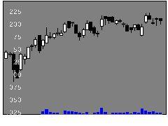 9900サガミHDの株式チャート