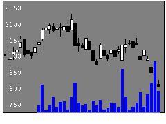 9902日伝の株式チャート