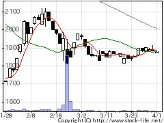 9903カンセキの株価チャート