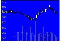 9904ベリテの株価チャート