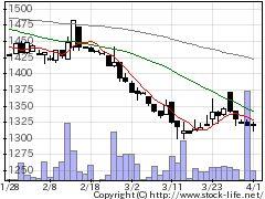 9906藤井産業の株価チャート