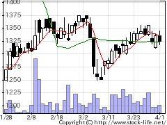 9908日本電計の株式チャート
