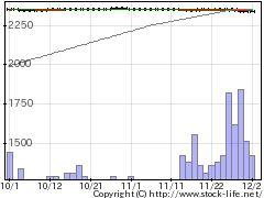 9909愛光電気の株価チャート