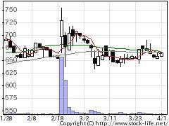 9913日邦産業の株価チャート