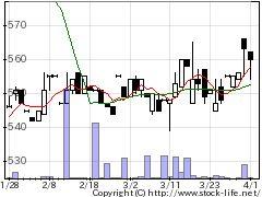 9914植松商会の株式チャート