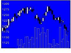 9919関西スーパの株価チャート
