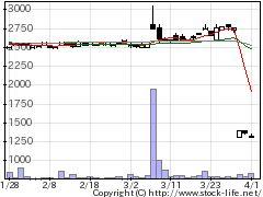9927ワットマンの株価チャート