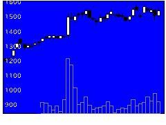 9928ミロク情報の株価チャート
