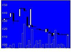 9929平和紙業の株価チャート