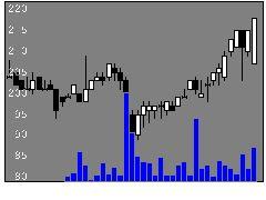 9930北沢産業の株式チャート