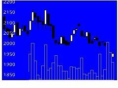 9932杉本商事の株価チャート