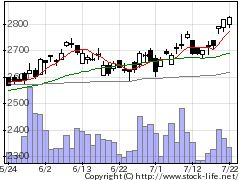 9934因幡電機産業の株式チャート