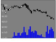 9936王将フードサービスの株価チャート