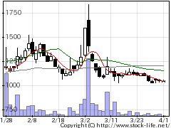 9941太洋物産の株価チャート