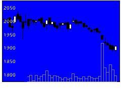 9945プレナスの株価チャート