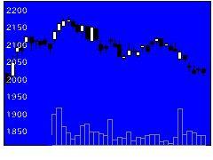 9948アークスの株価チャート