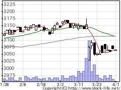 9950ハチバンの株式チャート