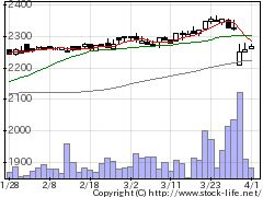 9955ヨンキュウの株価チャート