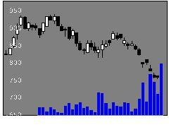 9956バローホールディングスの株価チャート