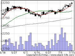 9960東テクの株価チャート
