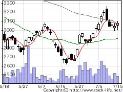 9962ミスミGの株価チャート
