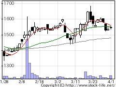 9964アイ・テックの株価チャート