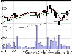 9966藤久の株式チャート