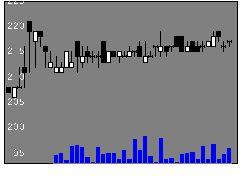 9969ショクブンの株価チャート