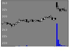 9972アルテックの株価チャート