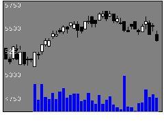 9974ベルクの株式チャート
