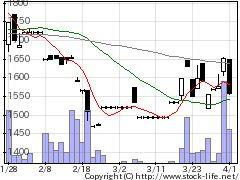 9976セキチューの株式チャート