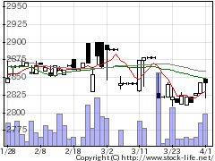 9977アオキスーパーの株価チャート