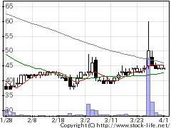 9978文教堂GHDの株式チャート