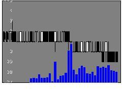 9980マルコの株価チャート