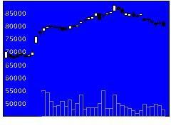 9983ファストリの株価チャート