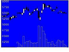 9984ソフトバンクの株式チャート